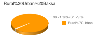 Baksa census population